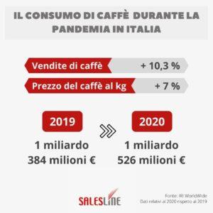 Il consumo di caffè durante la pandemia in Italia