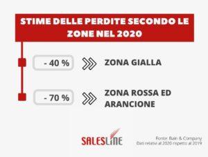 Stime delle perdite Secondo le zone nel 2020