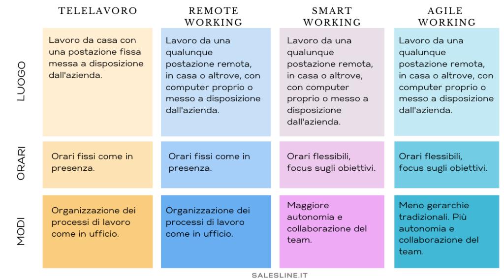 differenze tra telelavoro, remote, smart e agile working